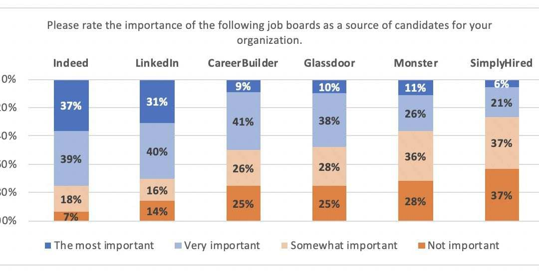 Global HR Research   Talent Acquisition Heart of the HR Function