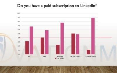 Survey of Engaged Linkedin Users
