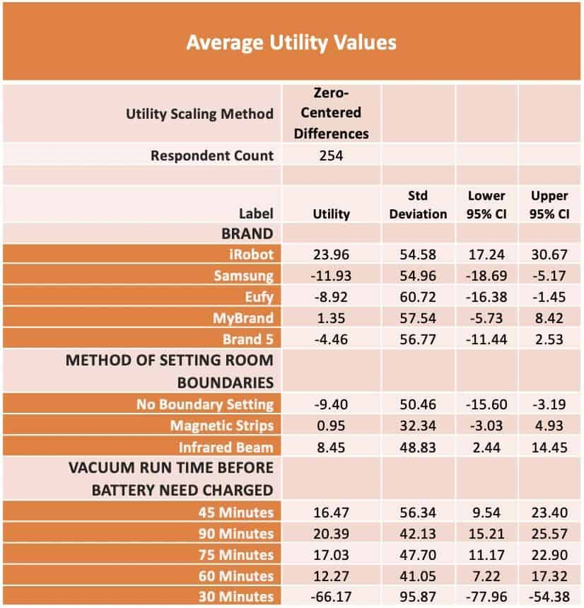 Discrete Choice Model Output - Average Utility Values